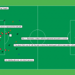 Soccer Drills- Moving Targets